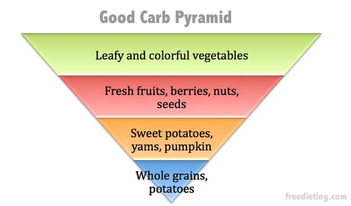 good-carb-pyramid
