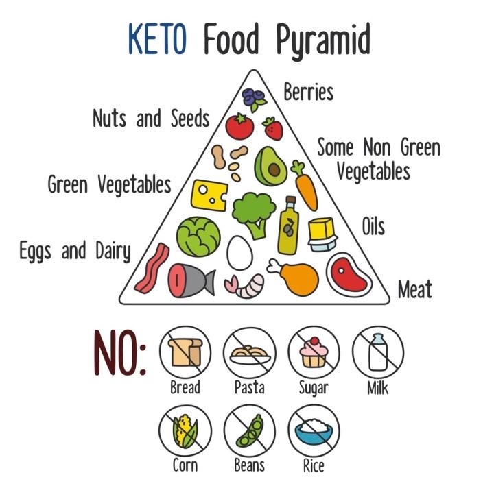 Ketogenic Diet Food Pyramid
