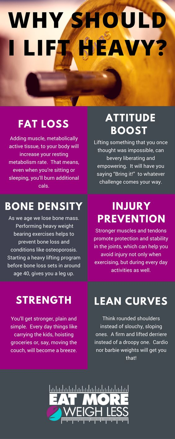 Reasons why people should lift heavy weights including fat loss, attitude boost, bone density, injury prevention, strength, and lean curves.